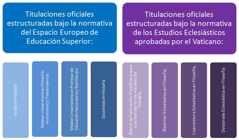 Estructura del Grado en Filosofía