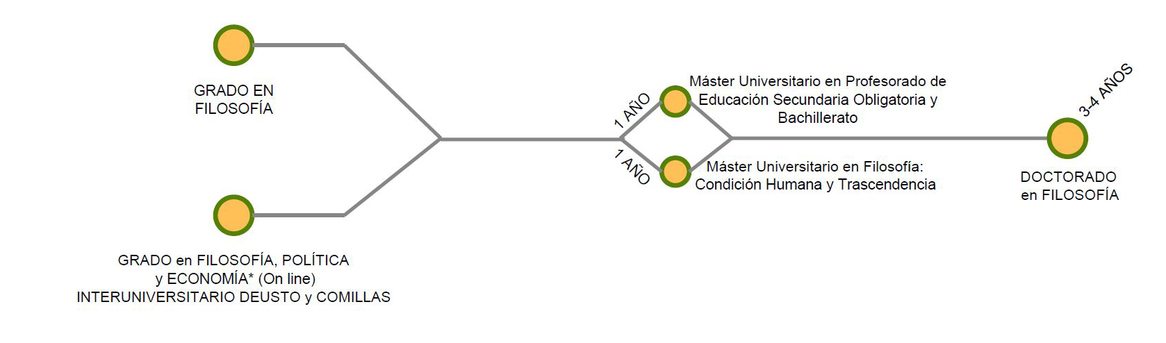 Structure of the bachelor's degree in Philosophy
